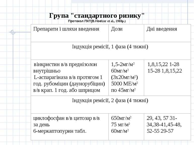 """Група """"стандартного ризику"""" Протокол ПХТ(В.НоеІzег еt аl., 1988р.)"""