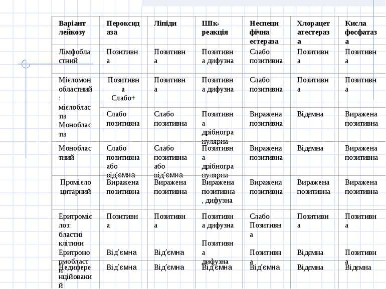 Таблиця 1. Цитохімічна характеристика форм лейкозів