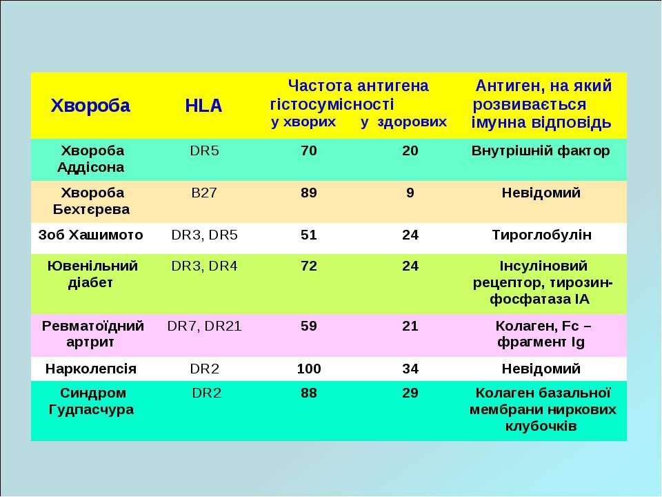 Хвороба HLA Частота антигена гістосумісності у хворих у здорових Антиген, на ...