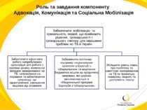 Роль та завдання компоненту Адвокація, Комунікація та Соціальна Мобілізація