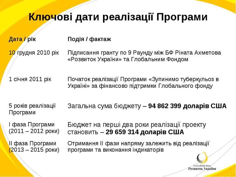Ключові дати реалізації Програми Дата / рік Подія / фактаж 10 грудня 2010 рік...