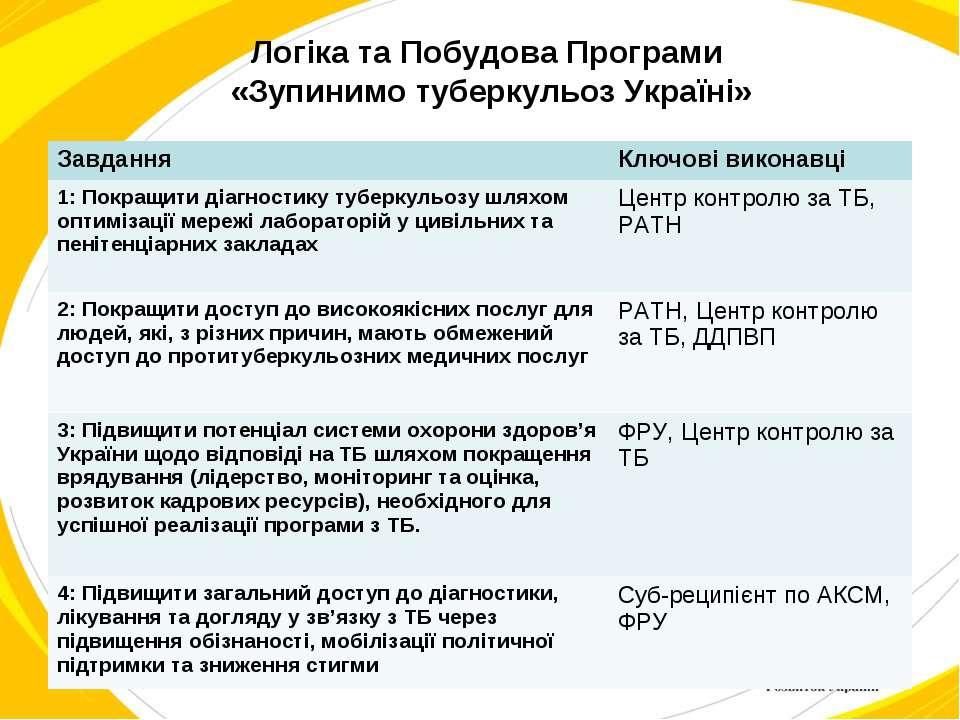 Логіка та Побудова Програми «Зупинимо туберкульоз Україні»