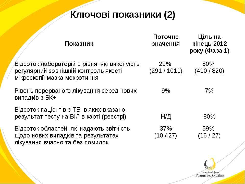 Ключові показники (2) Показник Поточне значення Ціль на кінець 2012 року (Фаз...