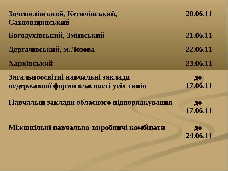 Зачепилівський, Кегичівський, Сахновщинський 20.06.11 Богодухівський, Зміївсь...