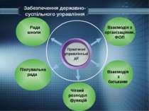 Забезпечення державно-суспільного управління Практичні управлінські дії Взаєм...