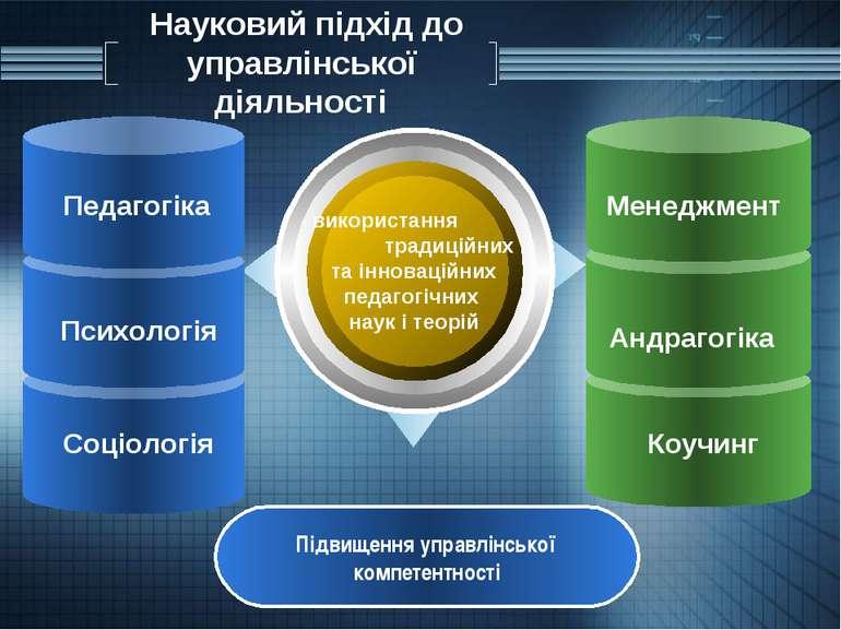 Науковий підхід до управлінської діяльності використання традиційних та іннов...