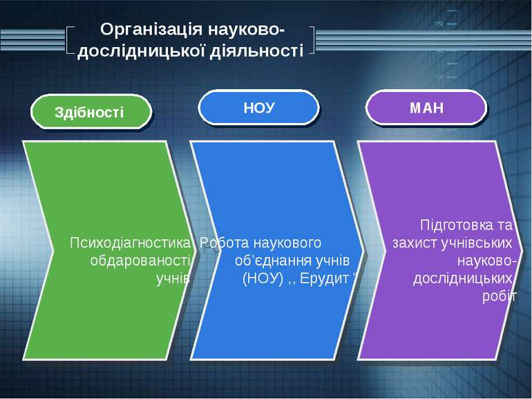 Організація науково-дослідницької діяльності Підготовка та захист учнівських ...