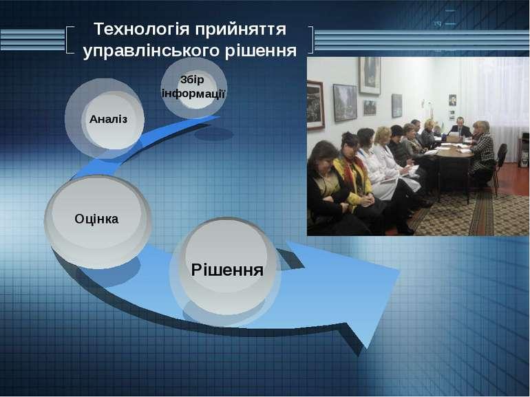 Технологія прийняття управлінського рішення Рішення Аналіз Збір інформації