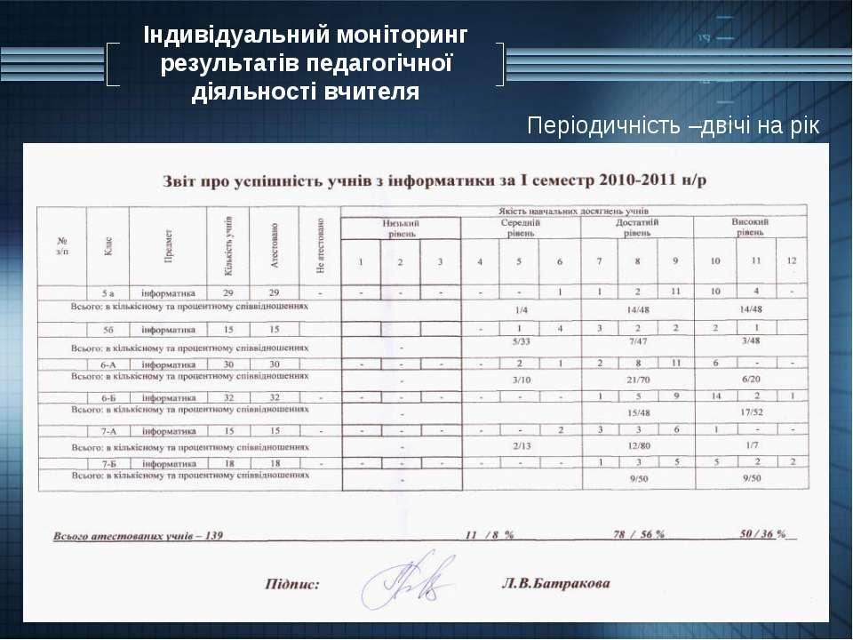 Індивідуальний моніторинг результатів педагогічної діяльності вчителя Періоди...