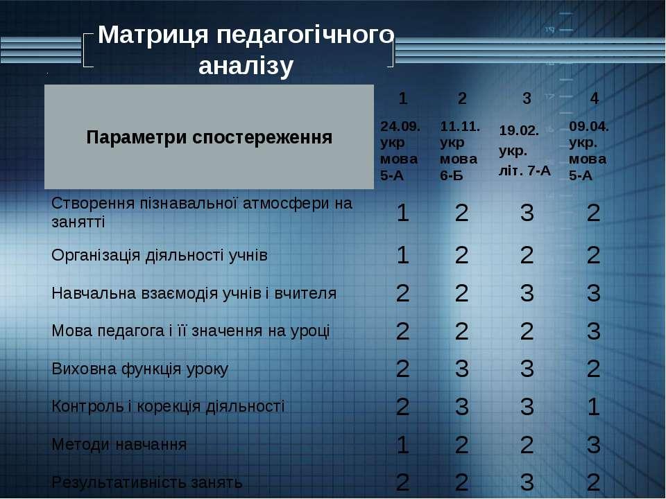 Матриця педагогічного аналізу . Параметри спостереження 1 2 3 4 24.09.укр мов...