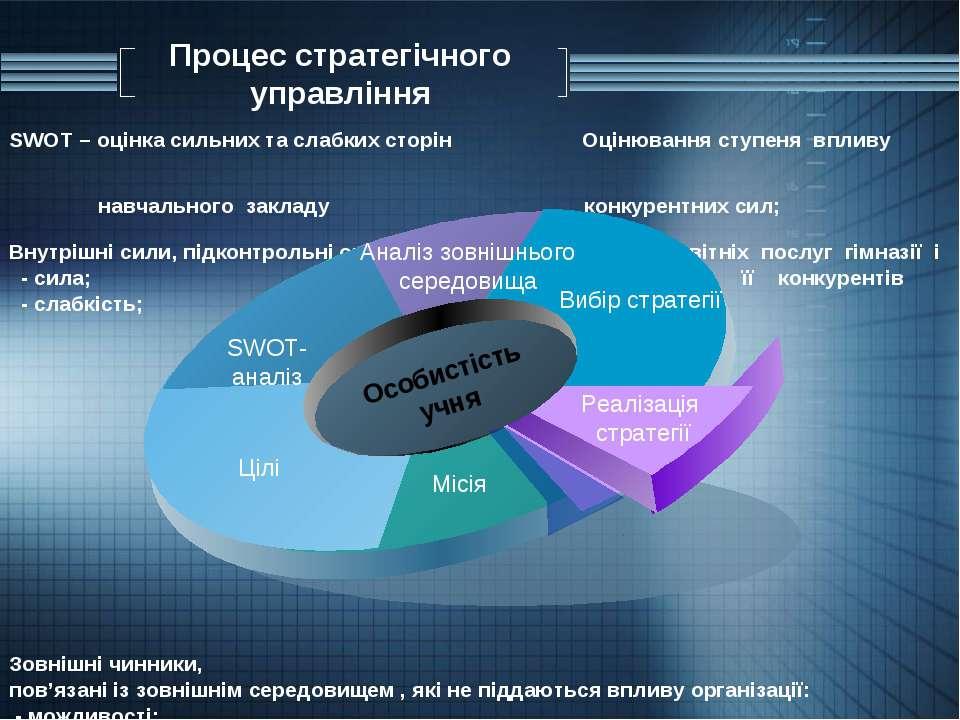 Процес стратегічного управління SWOT – оцінка сильних та слабких сторін Оціню...