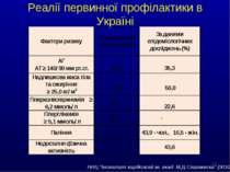 """* Реалії первинної профілактики в Україні ННЦ """"Інститут кардіології ім. акад...."""