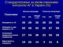 Стандартизовані за віком показники контролю АГ в Україні (%) Показники Міська...