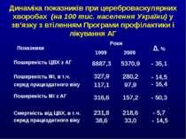 Динаміка показників при цереброваскулярних хворобах (на 100 тис. населення Ук...