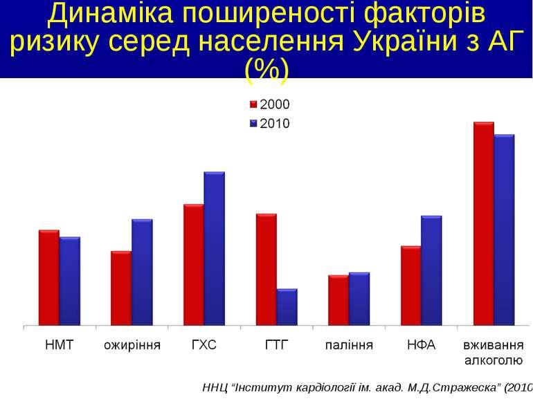 """Динаміка поширеності факторів ризику серед населення України з АГ (%) ННЦ """"Ін..."""
