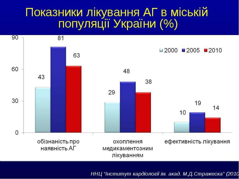 """Показники лікування АГ в міській популяції України (%) ННЦ """"Інститут кардіоло..."""