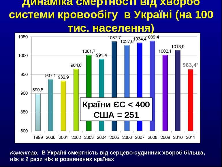 Динаміка смертності від хвороб системи кровообігу в Україні (на 100 тис. насе...