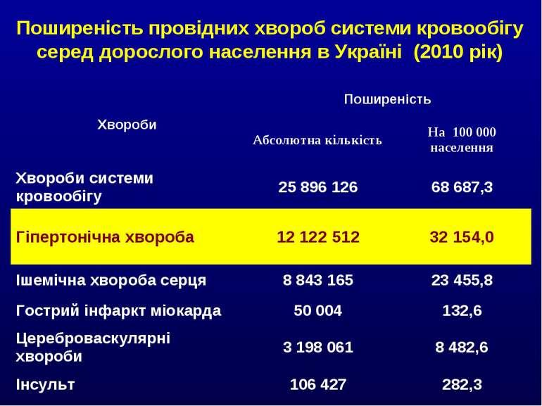Поширеність провідних хвороб системи кровообігу серед дорослого населення в У...