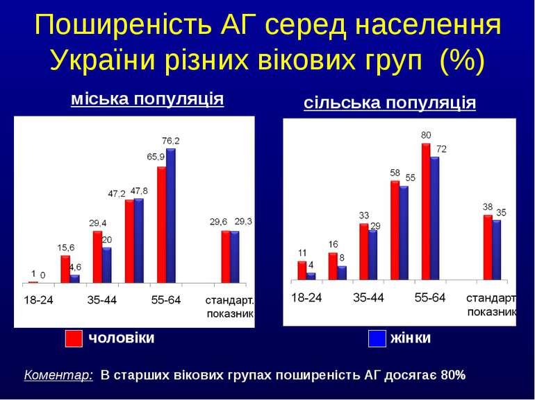 Поширеність АГ серед населення України різних вікових груп (%) чоловіки жінки...