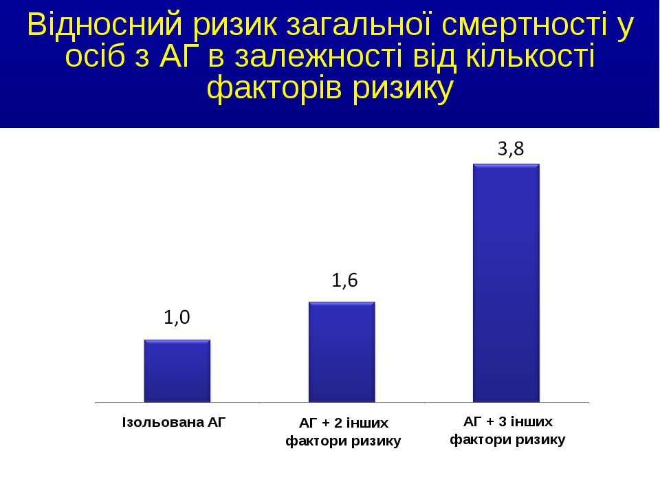 Відносний ризик загальної смертності у осіб з АГ в залежності від кількості ф...