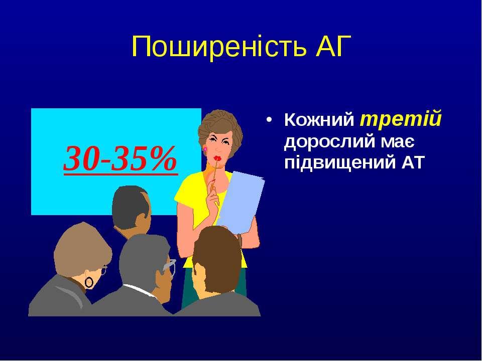 Поширеність АГ Кожний третій дорослий має підвищений АТ 30-35%