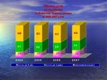Кількість дітей, які перебували в обласному будинку дитини за 2004-2007 роки