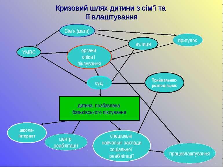 Кризовий шлях дитини з сім'ї та її влаштування Сім'я (мати) спеціальні навчал...