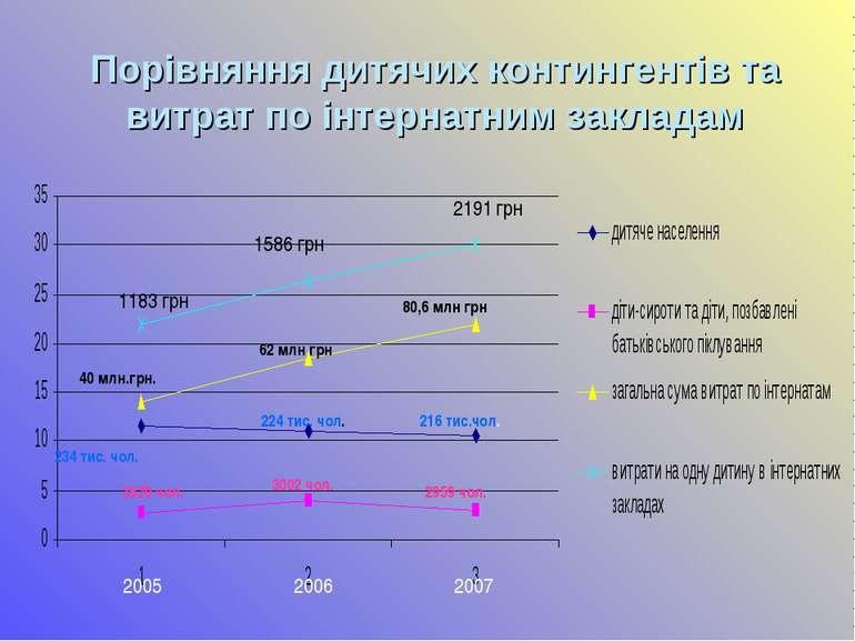 Порівняння дитячих контингентів та витрат по інтернатним закладам 40 млн.грн....