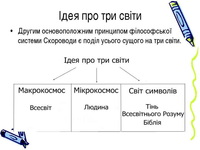 Другим основоположним принципом філософської системи Скороводи є поділ усього...