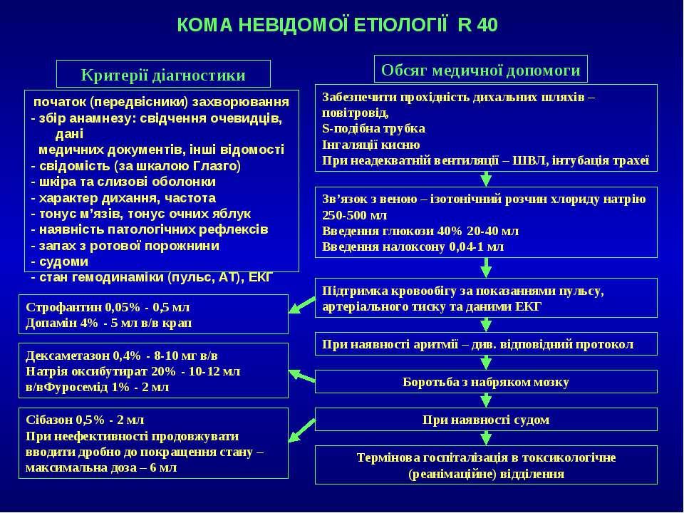 КОМА НЕВІДОМОЇ ЕТІОЛОГІЇ R 40 Обсяг медичної допомоги Забезпечити прохідність...