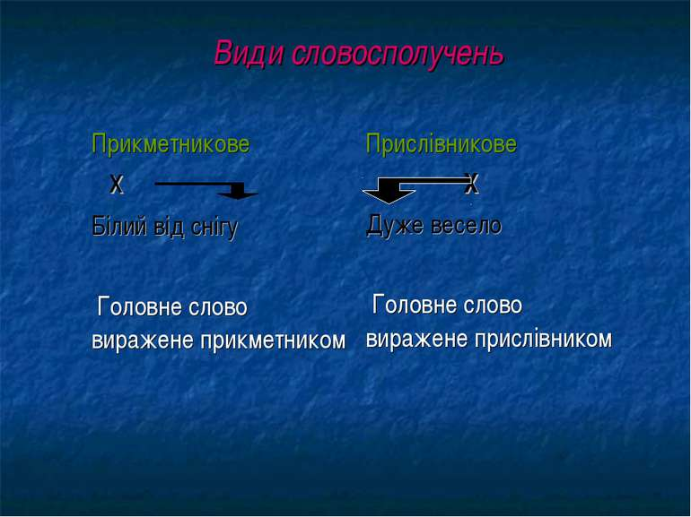 Види словосполучень Прикметникове х Білий від снігу Головне слово виражене пр...
