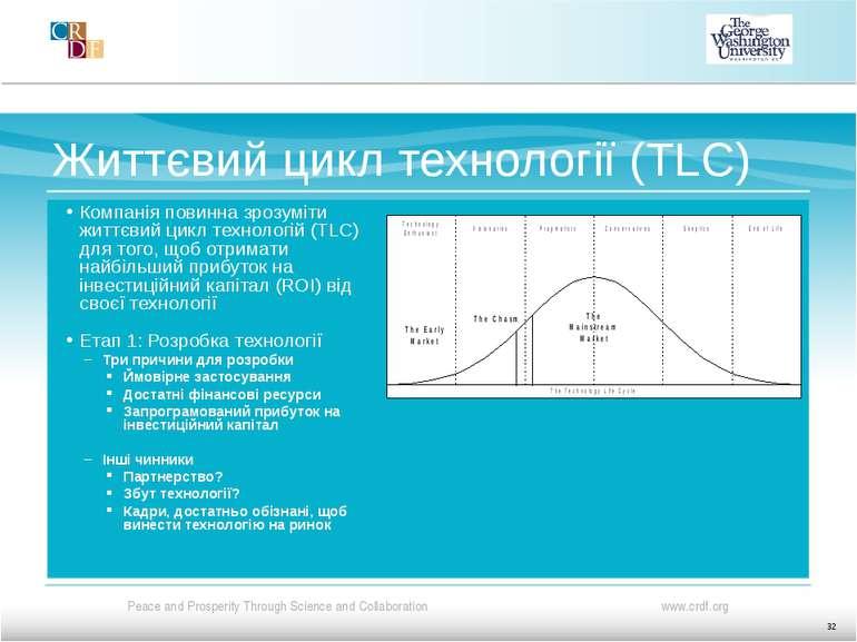 Життєвий цикл технології (TLC) Компанія повинна зрозуміти життєвий цикл техно...