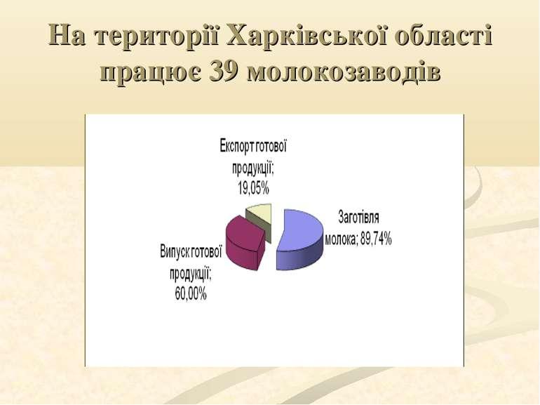 На території Харківської області працює 39 молокозаводів