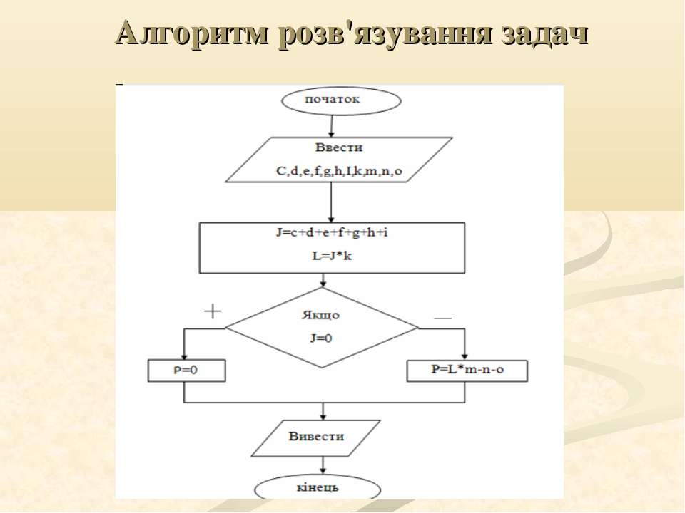 Алгоритм розв'язування задач