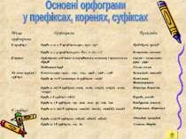 Місце орфограми Орфограми Приклади У префіксі Букви е, и, і, в префіксах пре-...