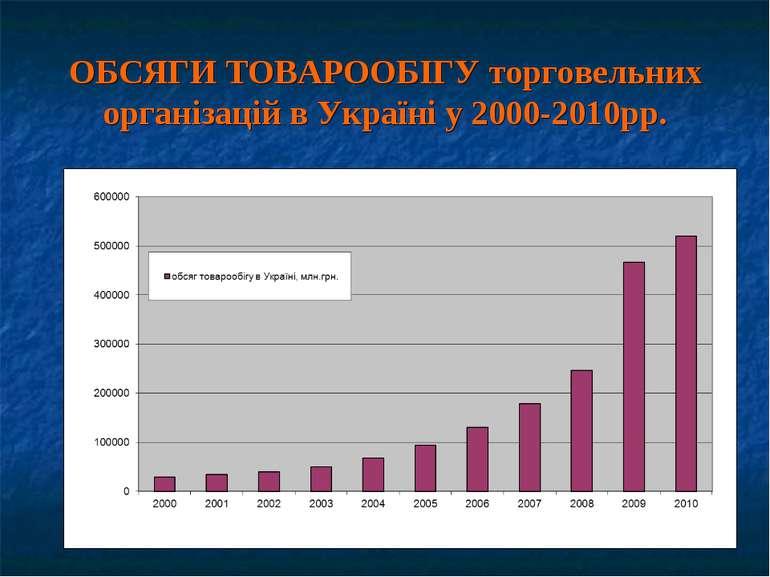 ОБСЯГИ ТОВАРООБІГУ торговельних організацій в Україні у 2000-2010рр.