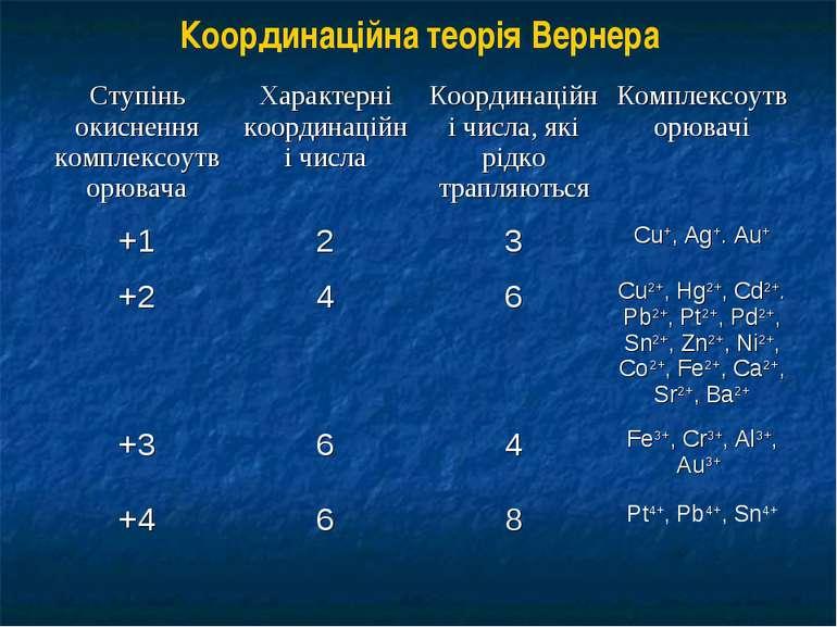 Координаційна теорія Вернера
