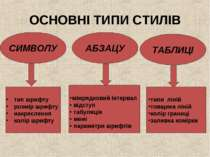 ОСНОВНІ ТИПИ СТИЛІВ ТАБЛИЦІ АБЗАЦУ СИМВОЛУ міжрядковий інтервал • відступ • т...