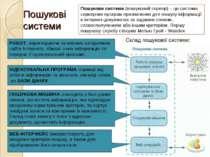 Пошукові системи Пошукова система (пошуковий сервер) – це система серверних п...