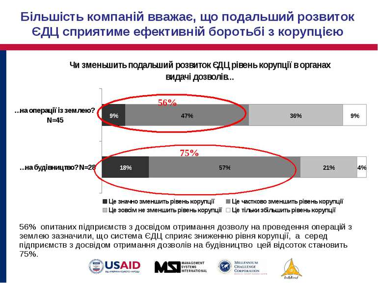 Більшість компаній вважає, що подальший розвиток ЄДЦ сприятиме ефективній бор...