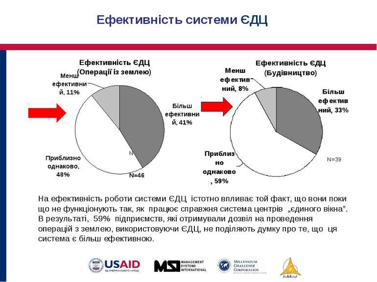 Ефективність системи ЄДЦ N=46 N=39 На ефективність роботи системи ЄДЦ істотно...
