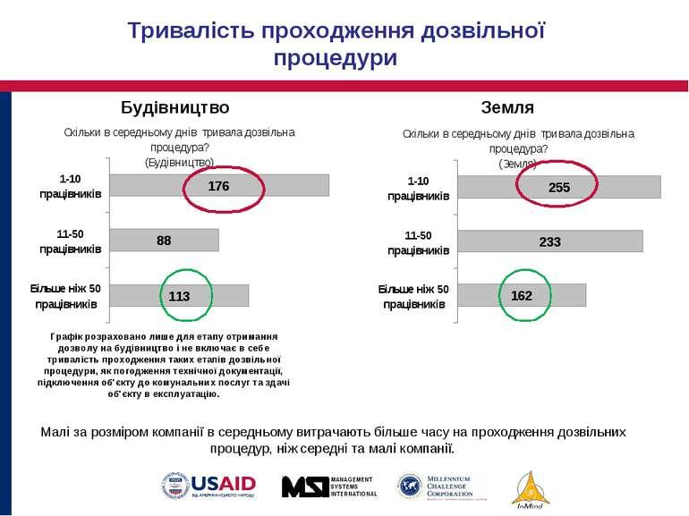 Тривалість проходження дозвільної процедури Будівництво Земля Малі за розміро...