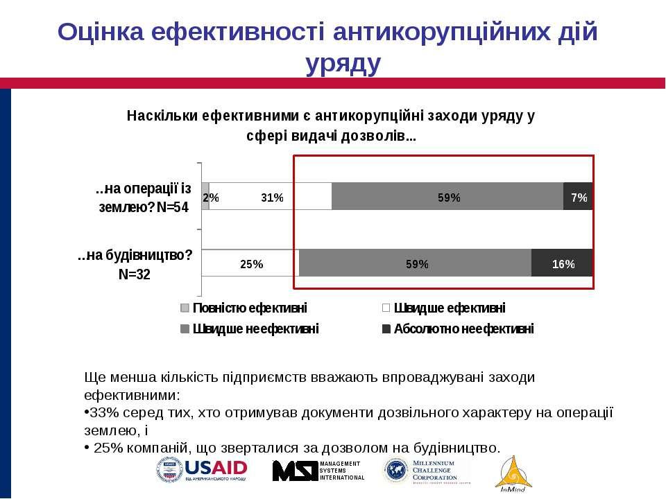 Ще менша кількість підприємств вважають впроваджувані заходи ефективними: 33%...