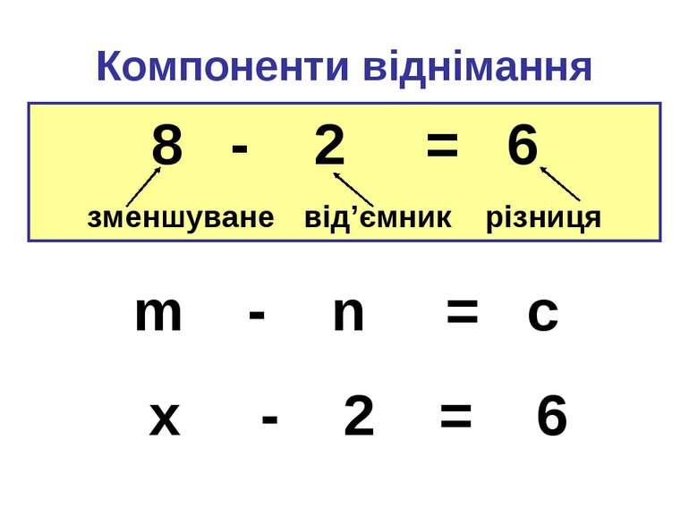 Компоненти віднімання 8 - 2 = 6 зменшуване від'ємник різниця m - n = c x - 2 = 6