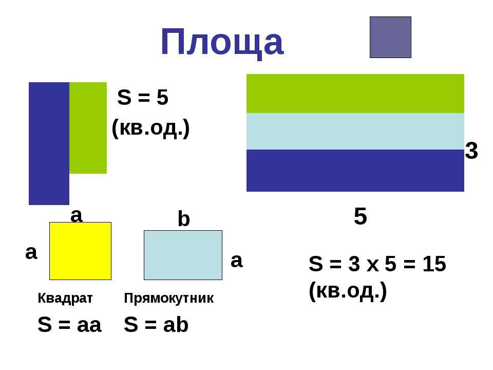 Площа S = 3 x 5 = 15 (кв.од.) 5 3 a a b a Квадрат Прямокутник S = aa S = ab