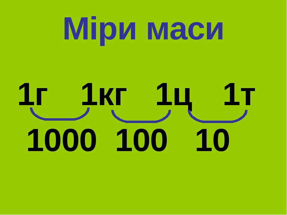 Міри маси 1г 1кг 1ц 1т 1000 100 10
