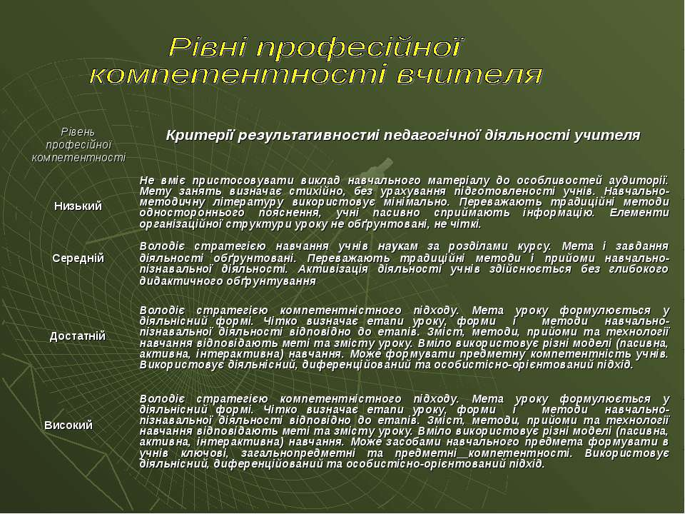 Рівень професійної компетентності Критерії результативностиі педагогічної дія...