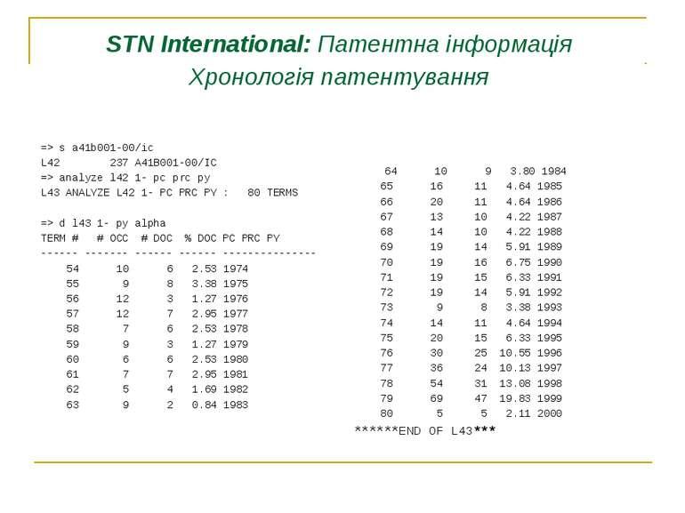STN International: Патентна інформація Хронологія патентування => s a41b001-0...