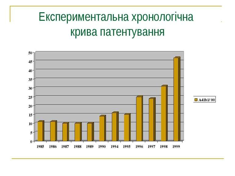 Експериментальна хронологічна крива патентування