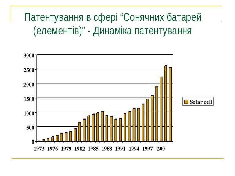 """Патентування в сфері """"Сонячних батарей (елементів)"""" - Динаміка патентування"""